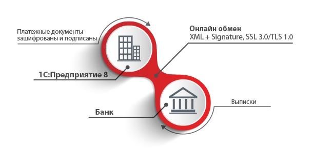 1С директ банк - схема обмена